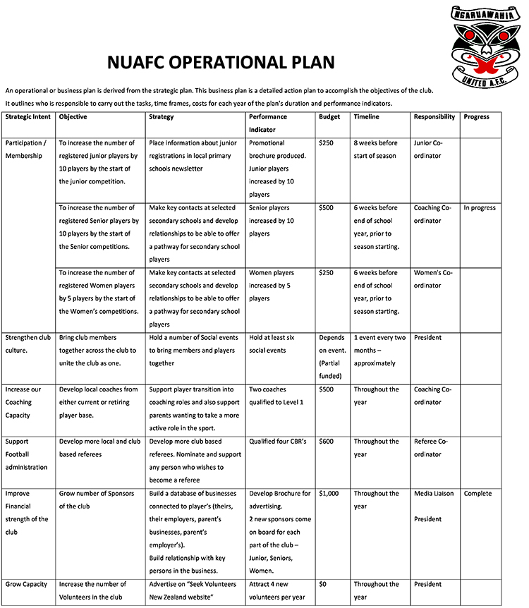 Operational Plan Ngaruawahia United Football Club - Business operating plan template